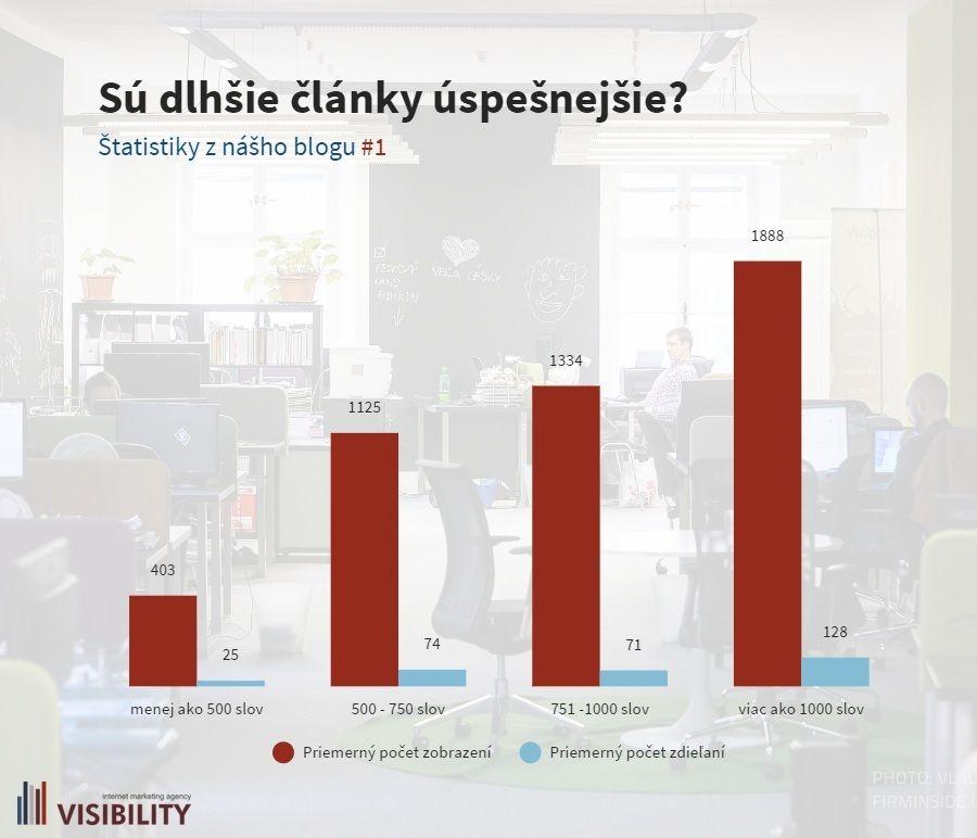 Visibility výskum dlhsie clanky zdiela viac ludi, vacsi dosah prispevkov